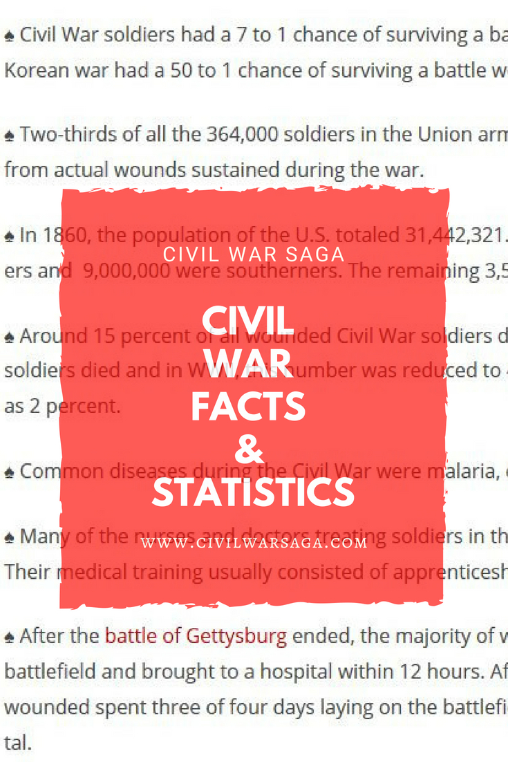 Civil War Facts & Statistics